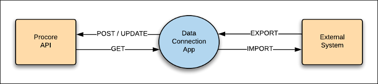 Data Connection Architecture